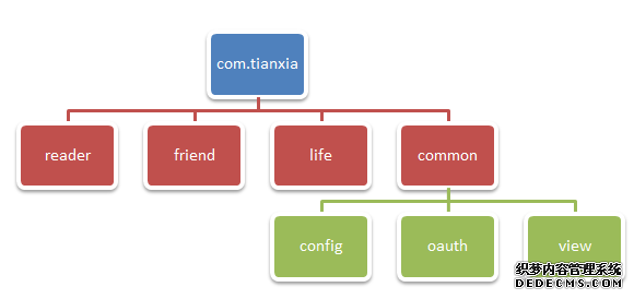 ios层次结构图